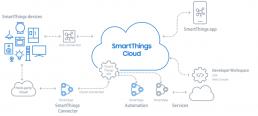SmartThings-cloud